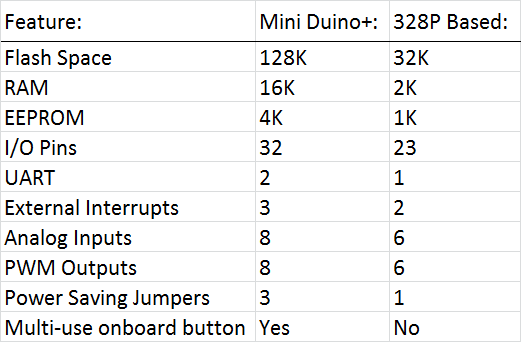 A comparison of the Mini Duino+ vs a popular 328P based board