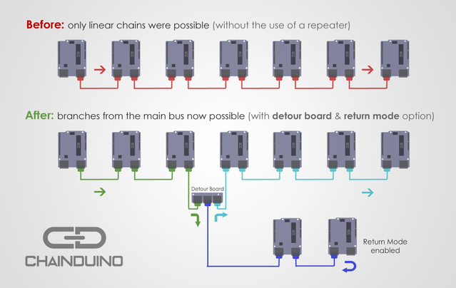 chainduino by michael tedeschi kickstarter the green wire shows business as usual from the start of the chain until it reaches the detour board 2 the detour board passes the power and ground pins