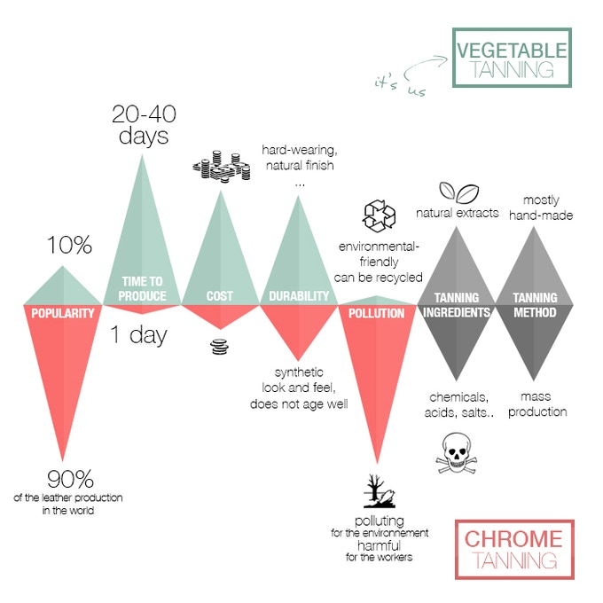 Just some basic facts about vegetal and chrome tanning processes