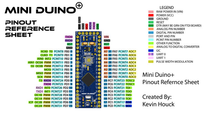 The Mini Duino+ Full Pinout