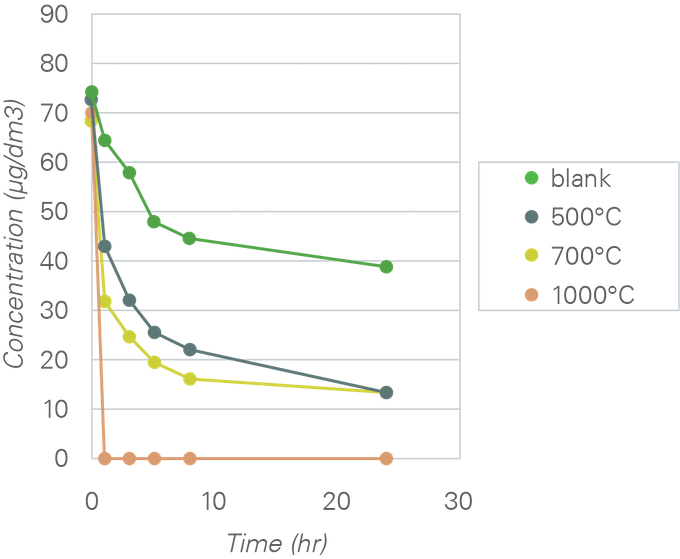 Fig. 9. Time Course of Nonenal Concentration in Sampling Bag