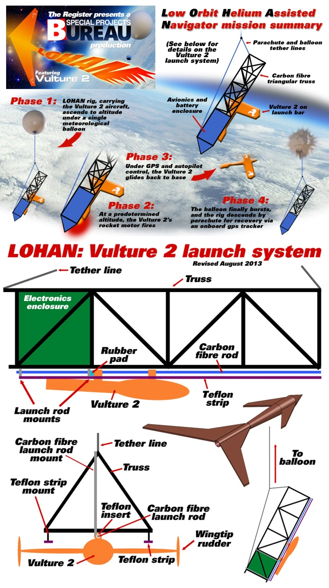 In summary: Our audacious Vulture 2 mission