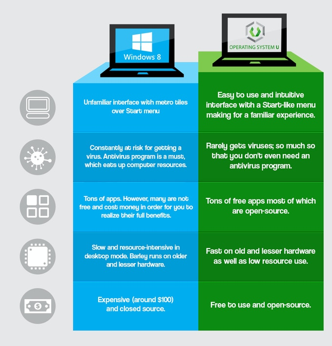 Operating System U vs. Windows 8