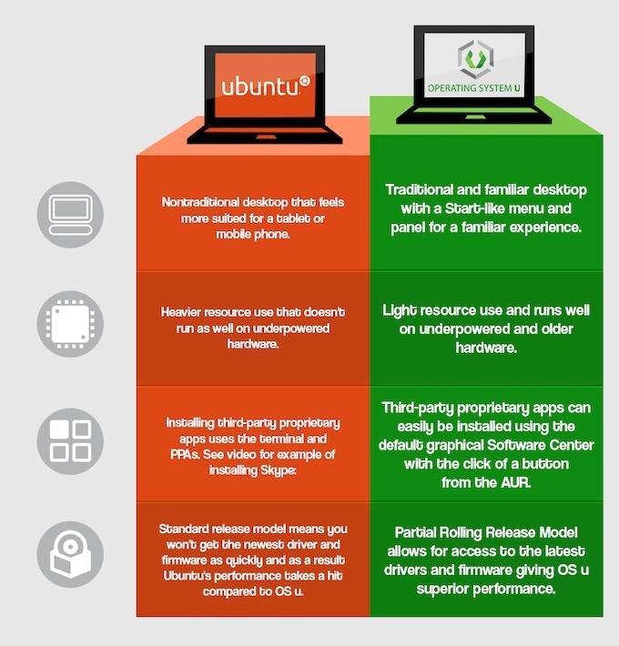 Operating System U vs. Ubuntu