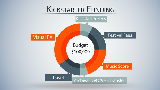 Phase Two Funding Budget