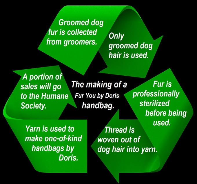 The cycle that uses groomed dog hair to make proceeds to help those same dogs through the Humane Society.