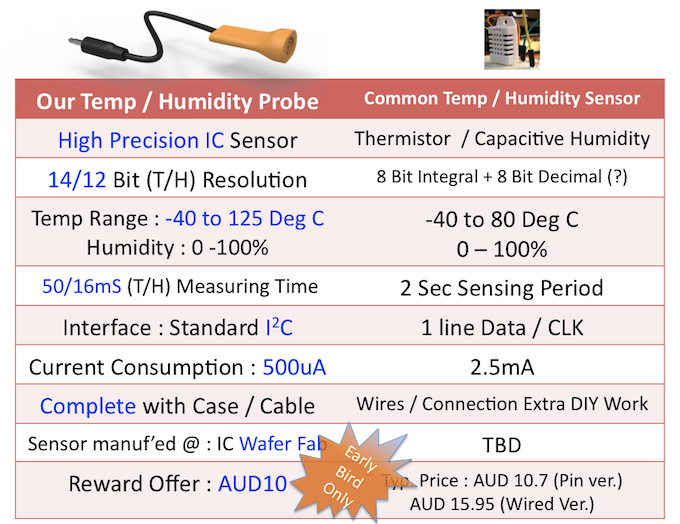 Comparison of our Temperature & Humidity Probe with common T&H sensor, check for yourself, this Early Bird offer may never be seen again