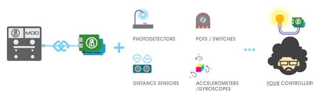 The MOD Arduino Shield possibilities.