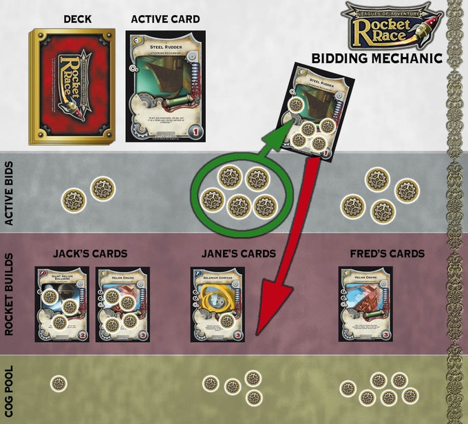 Bidding Mechanic example of play. Each player has bid a quantity of cogs. Janes' bid wins and she takes the card. As she places it into her build area she adds the cogs to the card. The cogs will be recycled during the game.