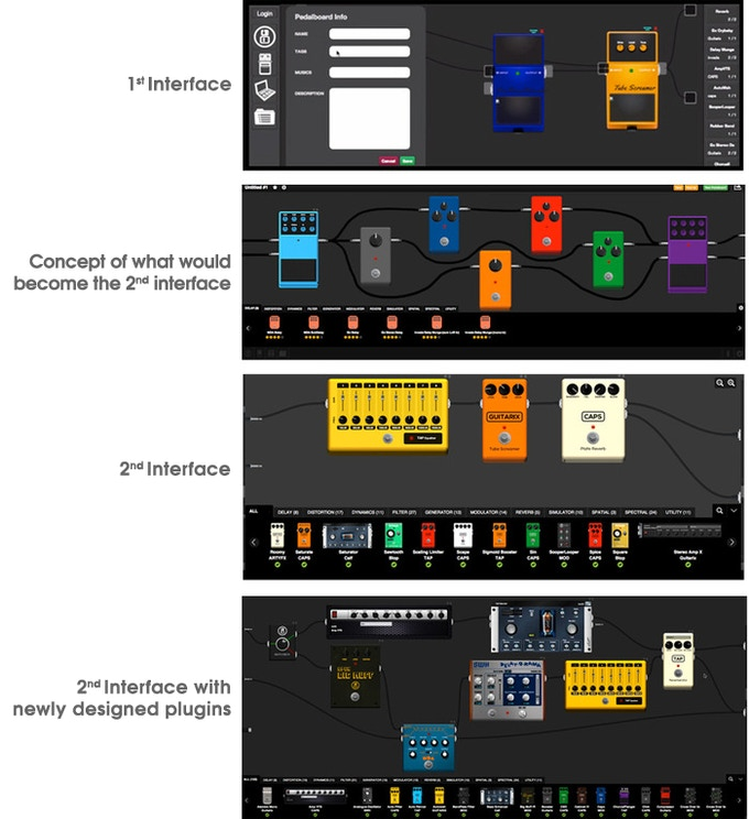 Evolution of the Graphic User Interface.