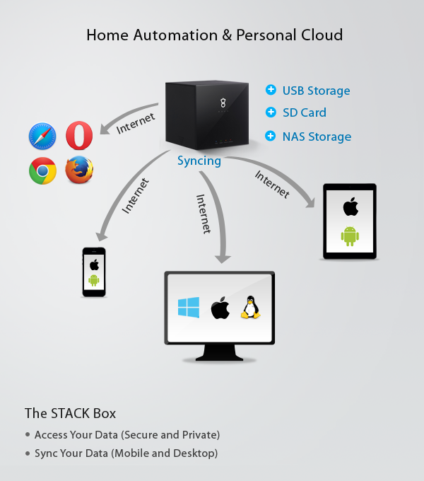 The STACK Box - A Smart Home Controller by Cloud Media