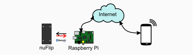 Connect as IoT device