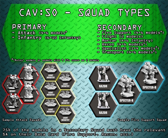 Force Composition, simplified. For more images of the kinds of Squads, click the image!