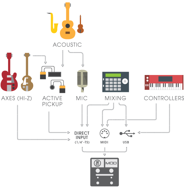 MOD Duo is multi-instrument.