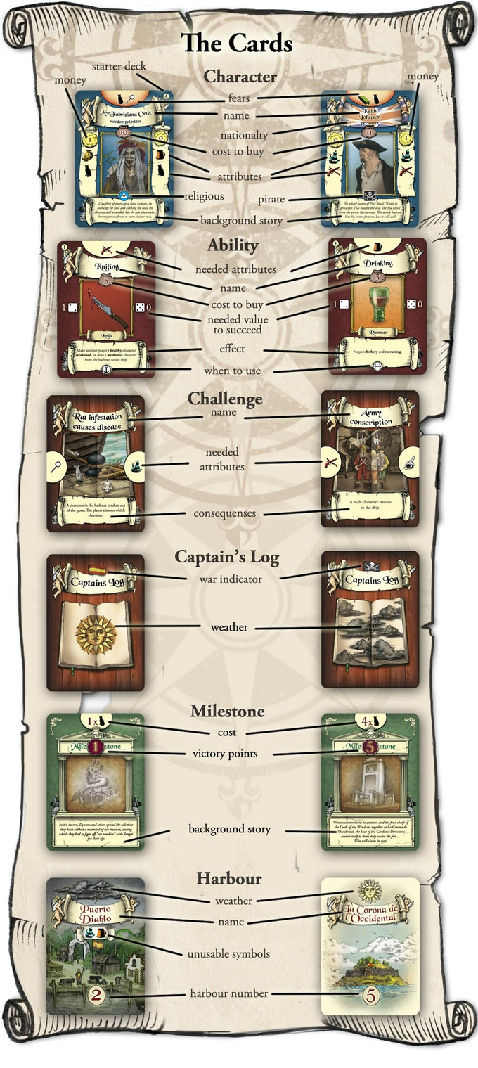 Examples of cards with explanation