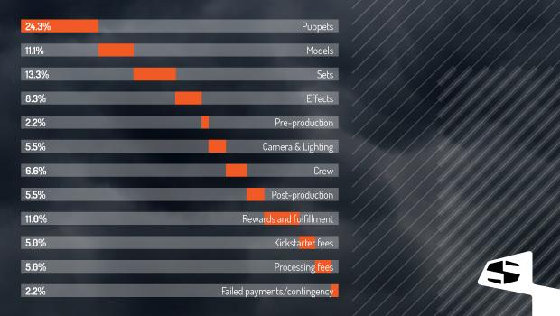 Estimated spend breakdown