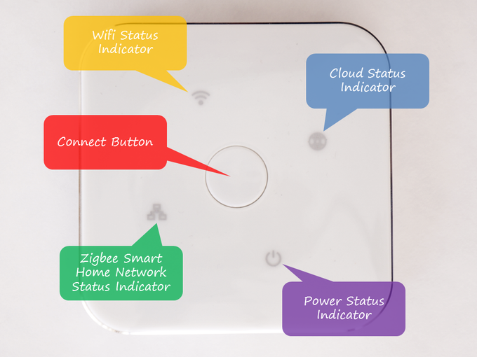 One-touch gateway setup keeps it simple.
