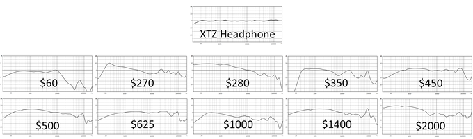 Curves of Headphone Divine vs Competition