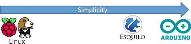 Esquilo has Arduino-like simplicity