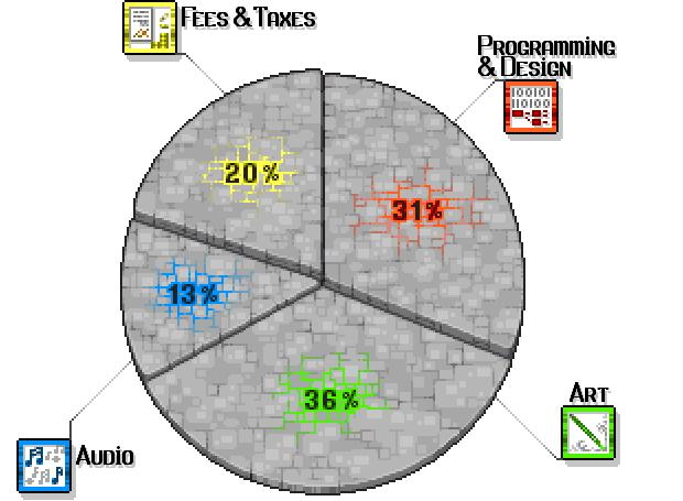 Obligatory Pie Chart