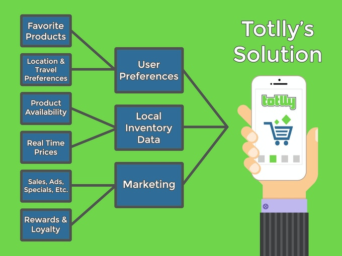 Totlly brings together real-time pricing information and user preferences to make saving money quick and easy.