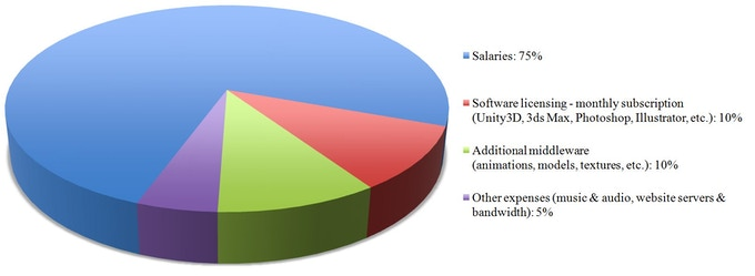 Allocation of net revenue