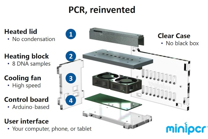 We've designed miniPCR from the ground up to make DNA science more accessible