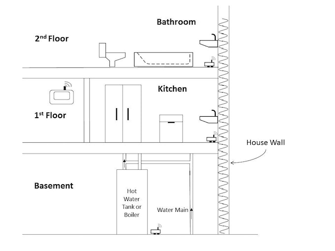 Suggested Sensor Placements In the Home