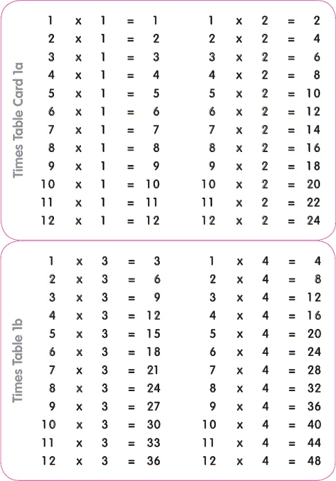 There are two sets of Times Tables Cards (three in each set)