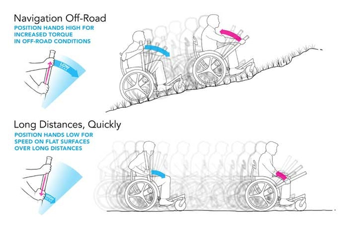 Slide your hands up and down the levers to effectively change gears