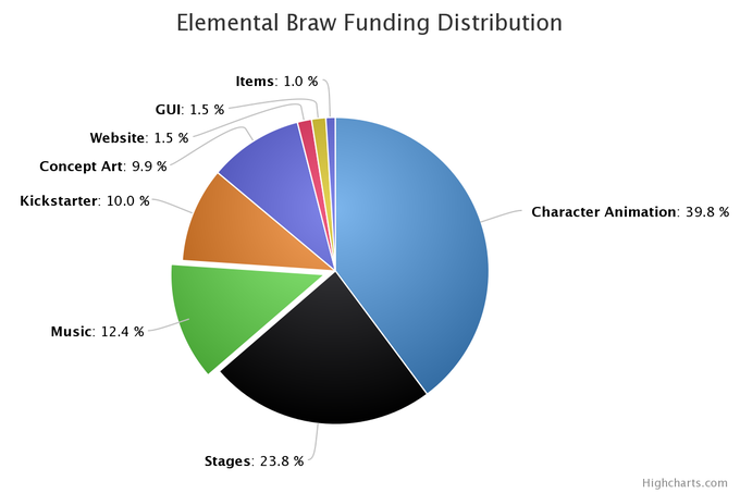 Breakdown of Funding Allocation