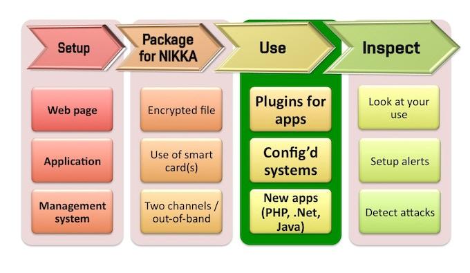 Setup and Use of Nikka