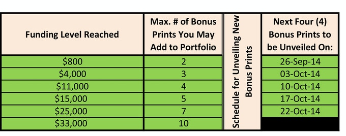Bonus Print Availability Schedule - ALL Bonus Prints for CANT Are Now Unveiled; Funding Has Exceeded the $33,000 Threshold - You May Pledge for Up To 10 Bonus Prints!