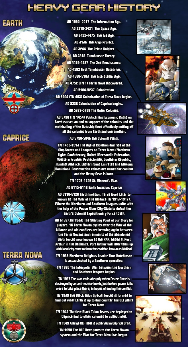 Heavy Gear Universe Quick History Timeline.