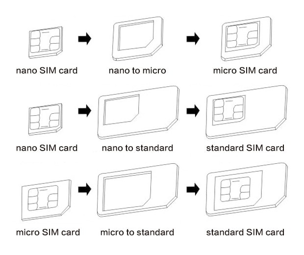 How the SIM adapter works.