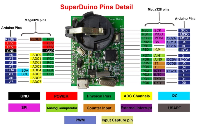 SuperDuino Pin IO Detial
