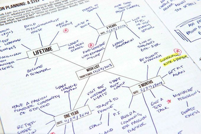 Map out your long-term and short-term goals!