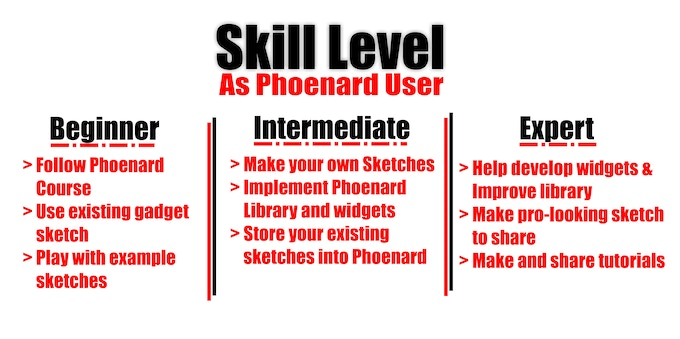 Find your skill level and find what's best to start with for you