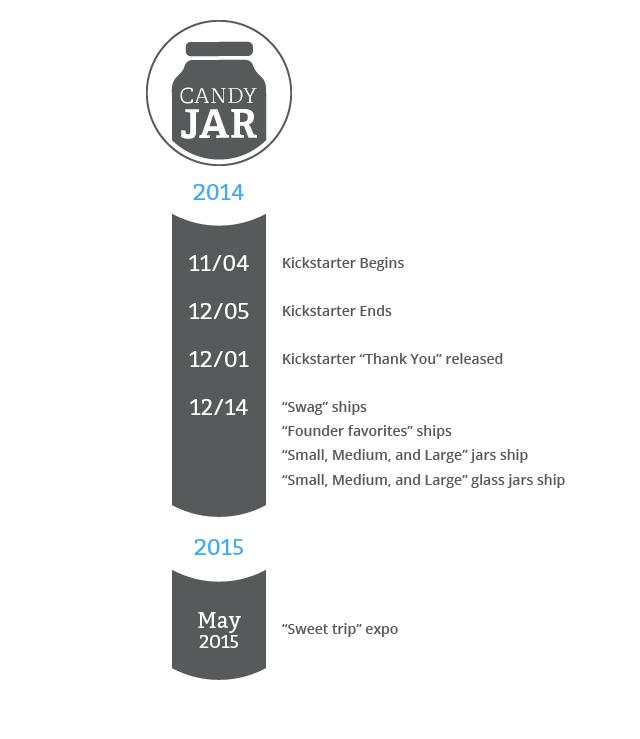 Candy Jar by Rob Fletcher — Kickstarter