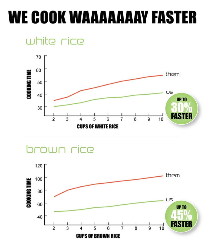 Cooking times in comparison to other 20-cup rice cookers tested.