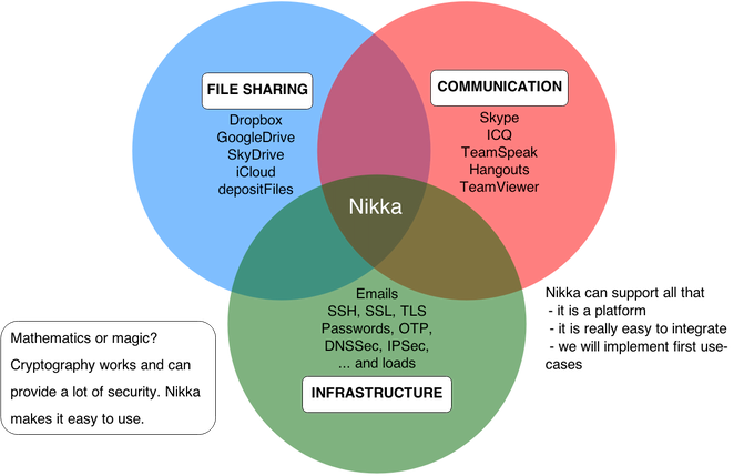 Nikka and its use