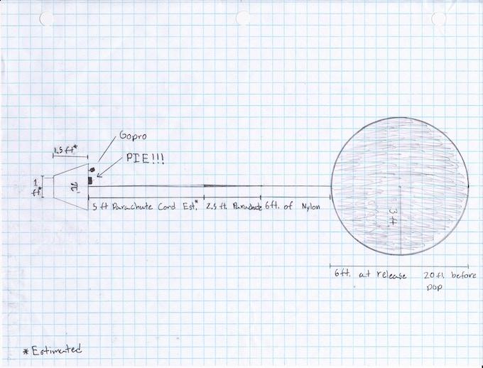 π1 Design