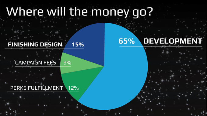 The majority of the money will go toward paying talented developers and programmers