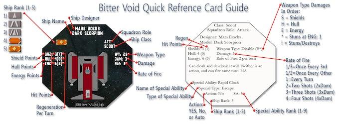 Squadron Level card breakdown.