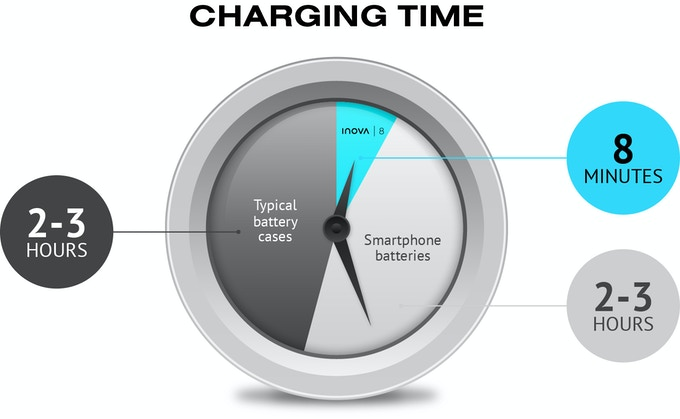 Charge time required to achieve 8 hours of usage time