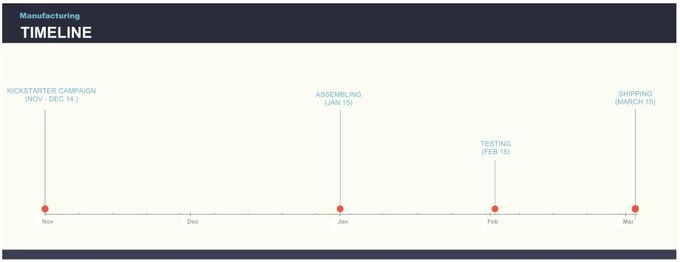 SuperDuino Production Timeline