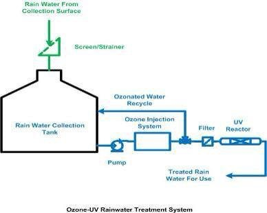 Depending on trial data we may implement ozone recirculation to counteract algae build up using collected rainwater