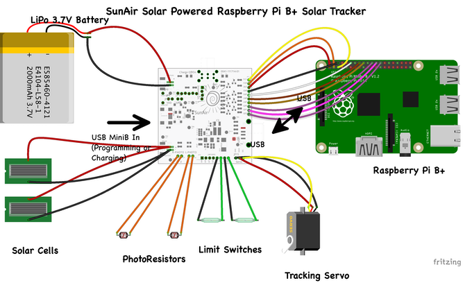 SunAir and Raspberry Pi B+
