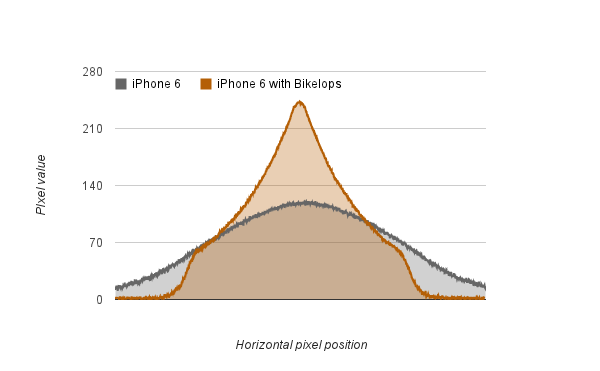 Comparison of cross section of light pattern between iPhone 6 LED and the iPhone 6 in a Bikelops mount