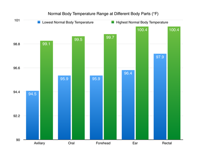 People have differernt normal body temperature in different sites